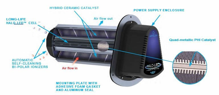 UV air purifier and the components